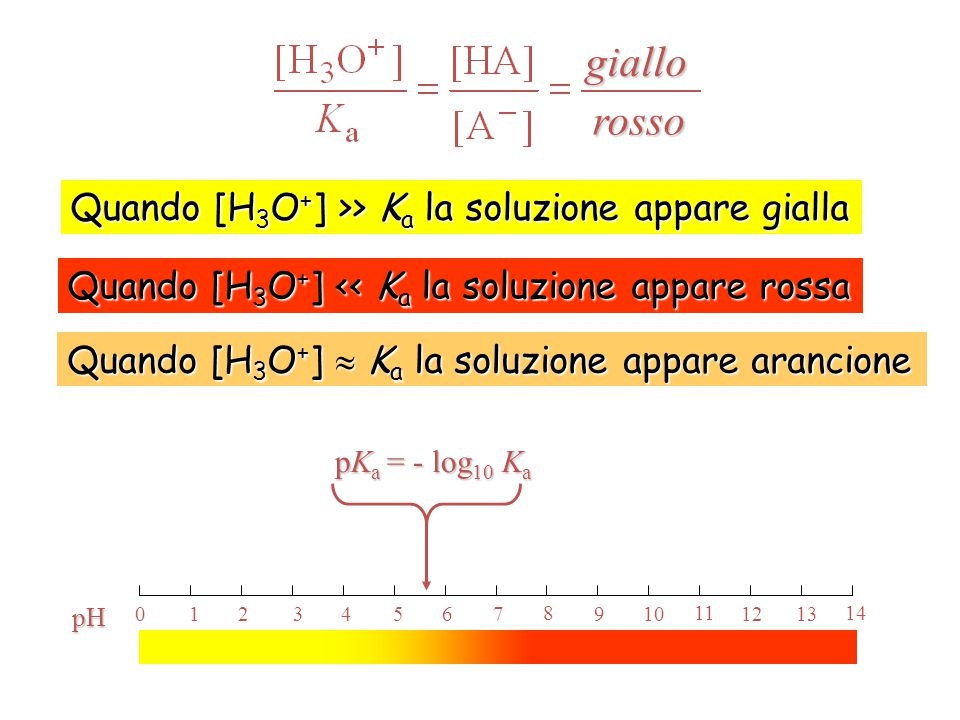 giallo rosso Quando [H3O+] >> Ka la soluzione appare gialla